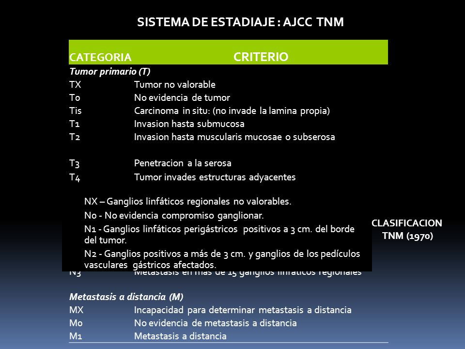 CATEGORIA CRITERIO Tumor primario (T) TXTumor no valorable T0No evidencia de tumor TisCarcinoma in situ: (no invade la lamina propia) T1Invasion hasta