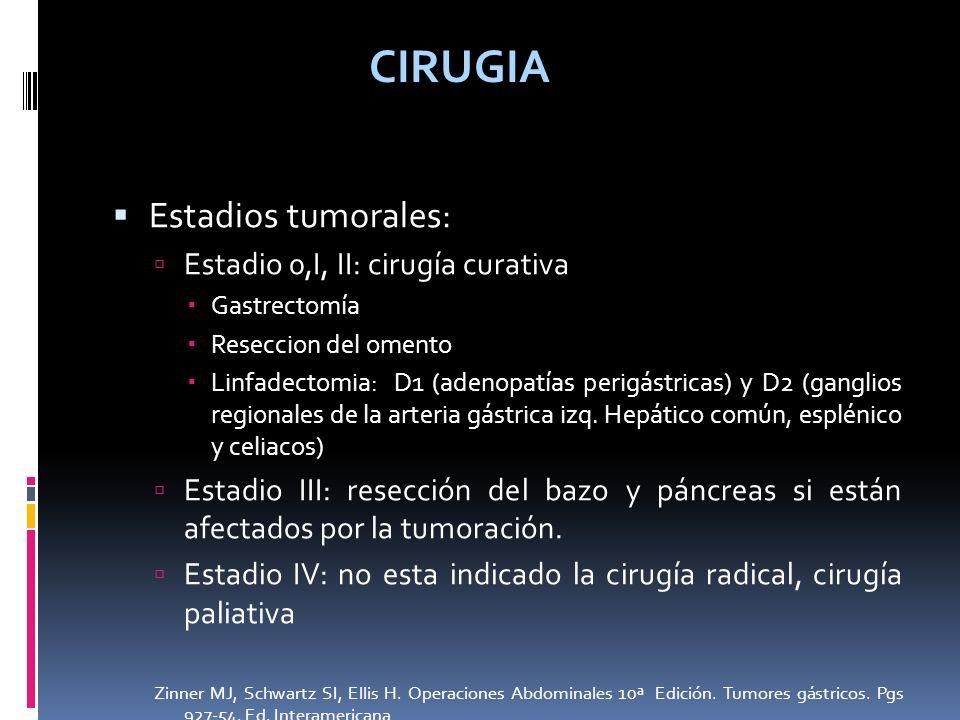 CIRUGIA Estadios tumorales: Estadio 0,I, II: cirugía curativa Gastrectomía Reseccion del omento Linfadectomia: D1 (adenopatías perigástricas) y D2 (ga