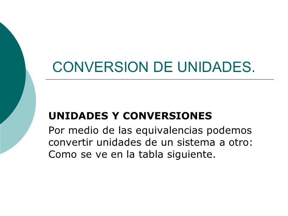 CONVERSION DE UNIDADES. UNIDADES Y CONVERSIONES Por medio de las equivalencias podemos convertir unidades de un sistema a otro: Como se ve en la tabla