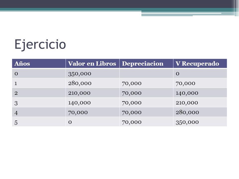 Ejercicio AñosValor en LibrosDepreciacionV Recuperado 0350,0000 1280,00070,000 2210,00070,000140,000 3 70,000210,000 470,000 280,000 5070,000350,000