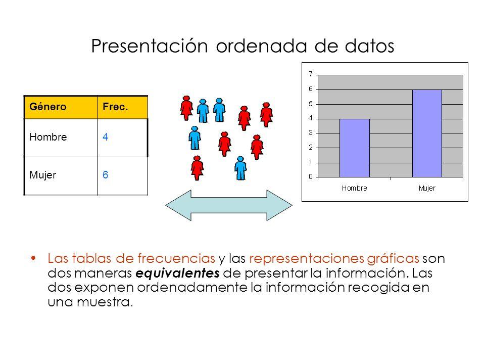 Tablas de Distribución de frecuencia Exponen la información recogida en la muestra, de forma que no se pierda nada de información o, la mínima posible –Frecuencias absolutas: Contabilizan el número de veces que se repite un valor de la variable –Frecuencias relativas (porcentajes): Idem, pero dividido por el total –Frecuencias acumuladas: Sólo tienen sentido para variables ordinales y numéricas