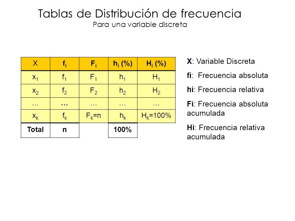 Xfifi FiFi h i (%)H i (%) x1x1 f1f1 F1F1 h1h1 H1H1 x2x2 f2f2 F2F2 h2h2 H2H2 …………… xkxk fkfk F k =n hkhk H k =100% Totaln100% Tablas de Distribución de frecuencia Para una variable discreta X: Variable Discreta fi: Frecuencia absoluta hi: Frecuencia relativa Fi: Frecuencia absoluta acumulada Hi: Frecuencia relativa acumulada