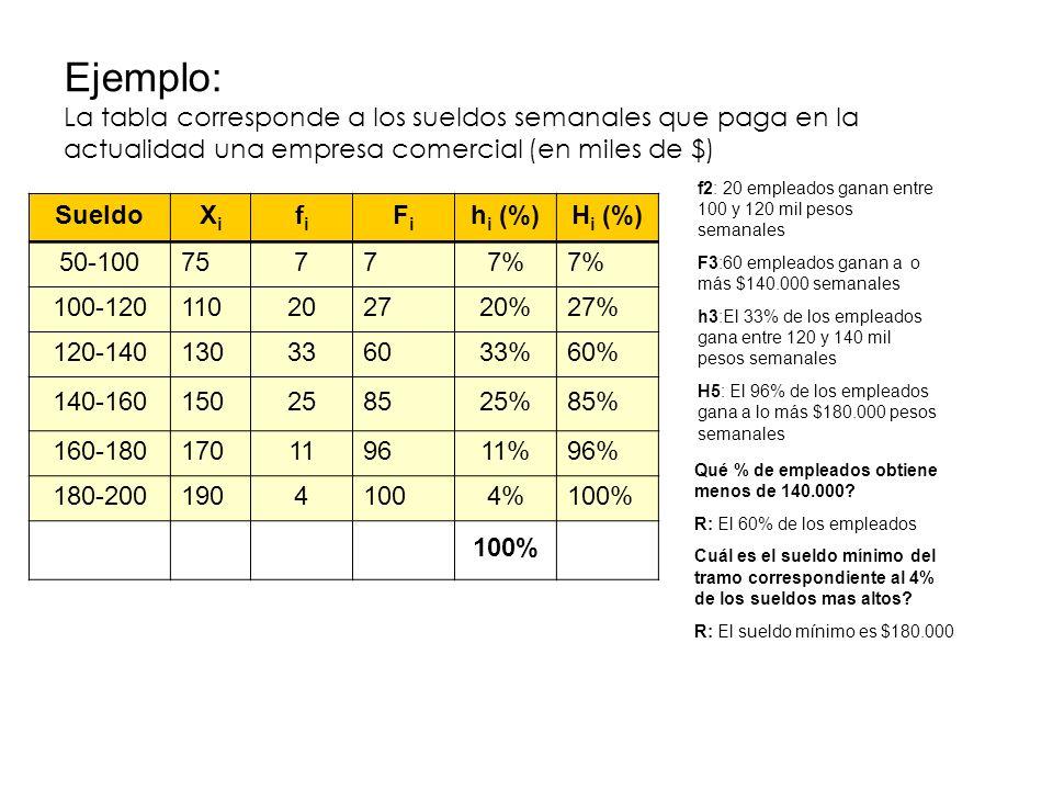 Ejemplo: La tabla corresponde a los sueldos semanales que paga en la actualidad una empresa comercial (en miles de $) SueldoXiXi fifi FiFi h i (%)H i (%) 50-10075777% 100-120110202720%27% 120-140130336033%60% 140-160150258525%85% 160-180170119611%96% 180-20019041004%100% f2: 20 empleados ganan entre 100 y 120 mil pesos semanales F3:60 empleados ganan a o más $140.000 semanales h3:El 33% de los empleados gana entre 120 y 140 mil pesos semanales H5: El 96% de los empleados gana a lo más $180.000 pesos semanales Qué % de empleados obtiene menos de 140.000.