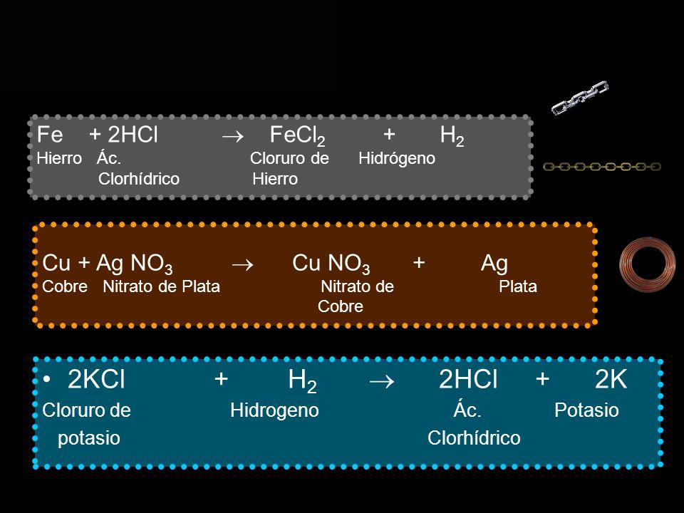 2KCl + H 2 2HCl + 2K Cloruro de Hidrogeno Ác. Potasio potasio Clorhídrico Fe + 2HCl FeCl 2 + H 2 Hierro Ác. Cloruro de Hidrógeno Clorhídrico Hierro Cu