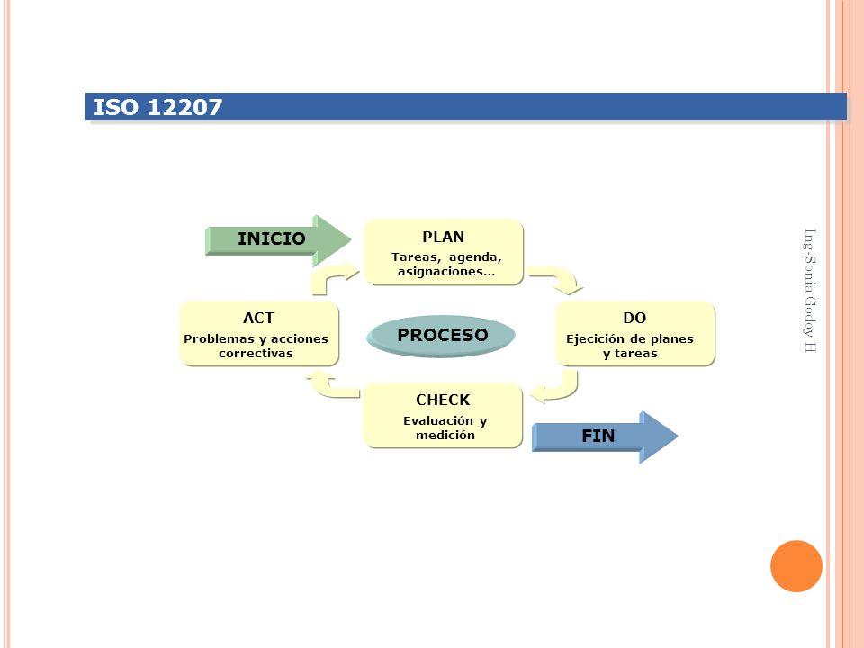 PLAN Tareas, agenda, asignaciones… CHECK Evaluación y medición DO Ejecición de planes y tareas ACT Problemas y acciones correctivas PROCESO INICIO FIN