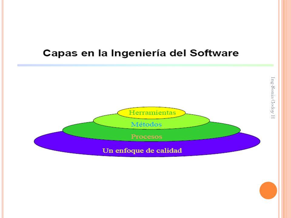 CAPAS ProcesoMétodoHerramientas Notación Metodología Define el marco de trabajo y permite un desarrollo racional y oportuno de la Ingeniería del Software Ing-Sonia Godoy H