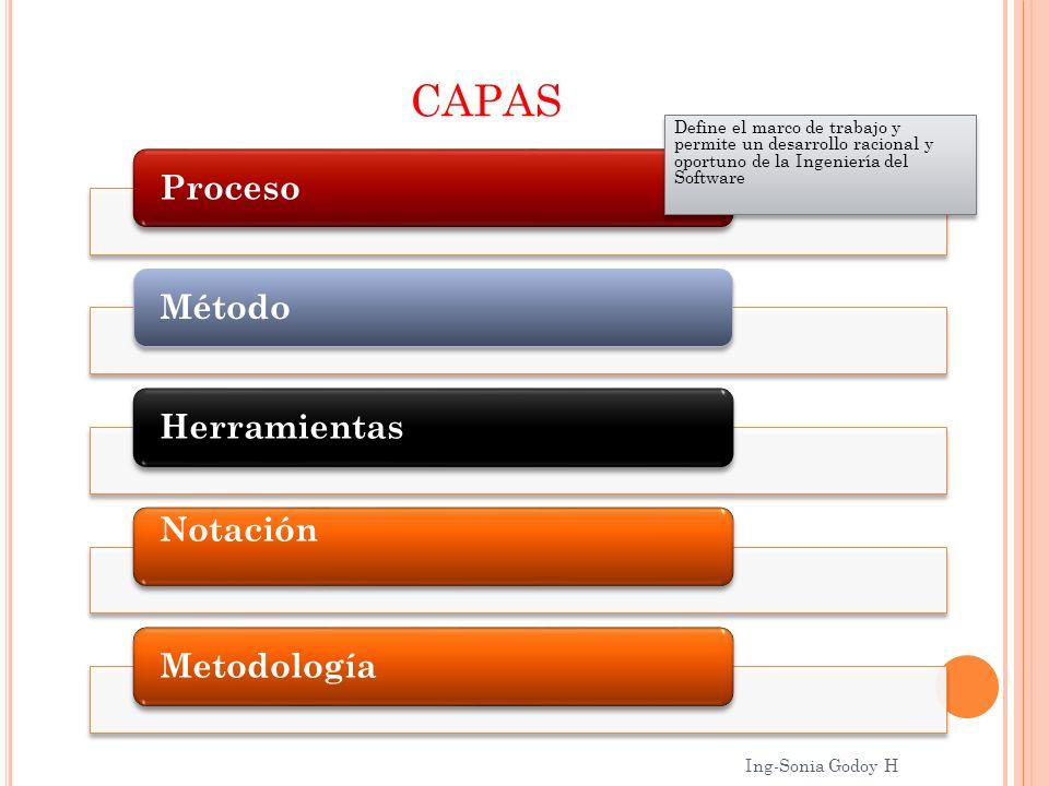 CAPAS ProcesoMétodoHerramientas Notación Metodología Define el marco de trabajo y permite un desarrollo racional y oportuno de la Ingeniería del Softw