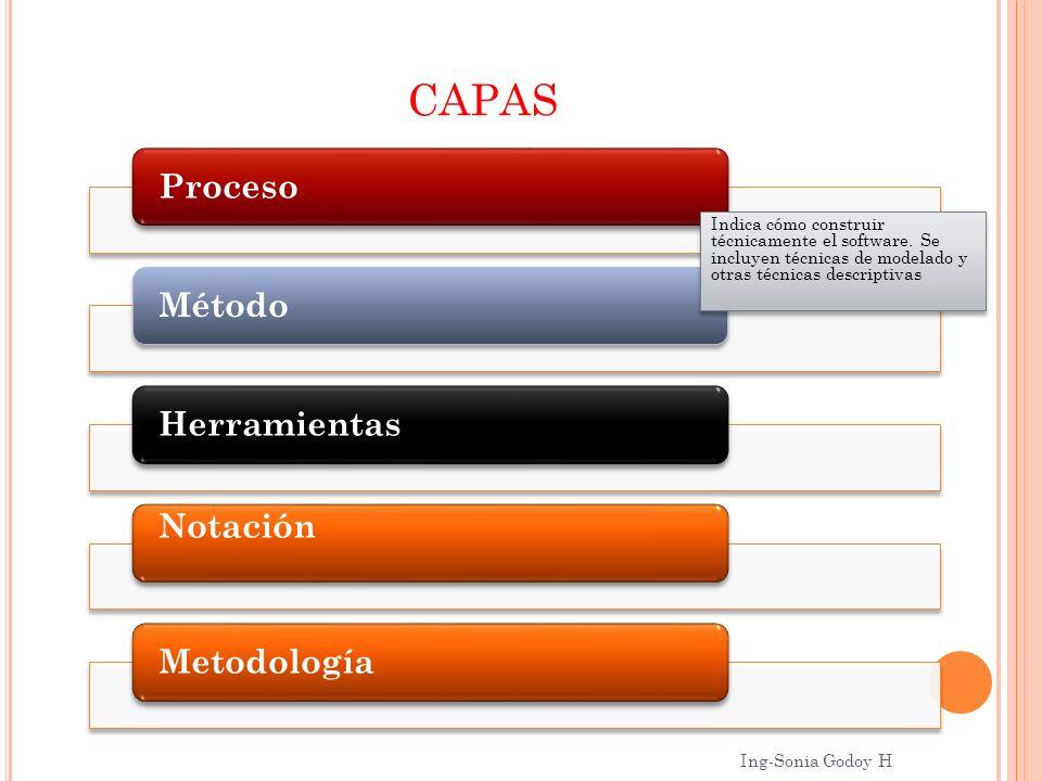 CAPAS ProcesoMétodoHerramientas Notación Metodología Indica cómo construir técnicamente el software. Se incluyen técnicas de modelado y otras técnicas