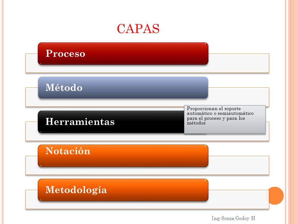 CAPAS ProcesoMétodoHerramientas Notación Metodología Proporcionan el soporte automático o semiautomático para el proceso y para los métodos Ing-Sonia