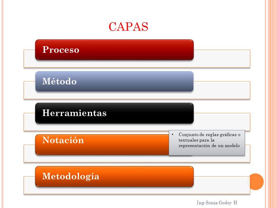 CAPAS ProcesoMétodoHerramientas Notación Metodología Conjunto de reglas gráficas o textuales para la representación de un modelo Ing-Sonia Godoy H