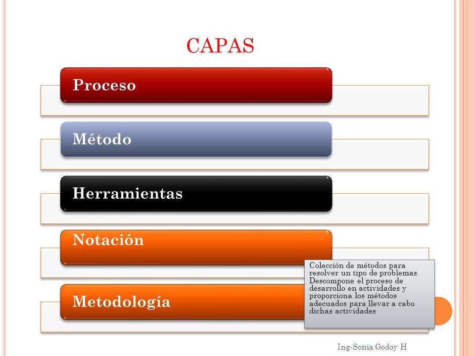 CAPAS ProcesoMétodoHerramientas Notación Metodología Colección de métodos para resolver un tipo de problemas Descompone el proceso de desarrollo en ac