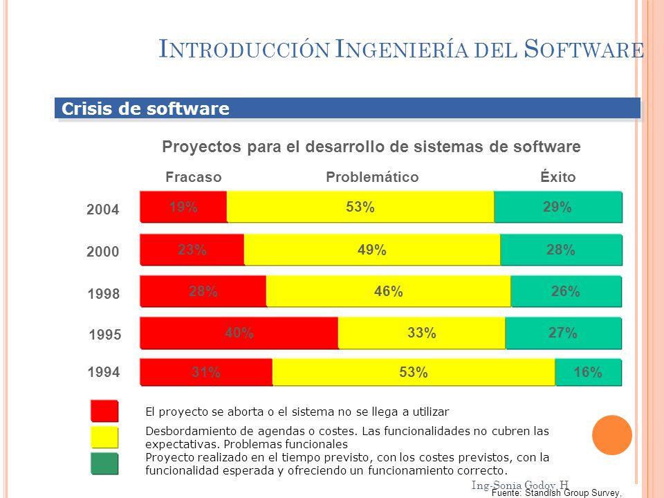I NTRODUCCIÓN I NGENIERÍA DEL S OFTWARE Crisis de software 2000 1998 1995 1994 28%23%49% 26%28%46% 27%40%33% 16%31%53% ÉxitoProblemáticoFracaso El pro