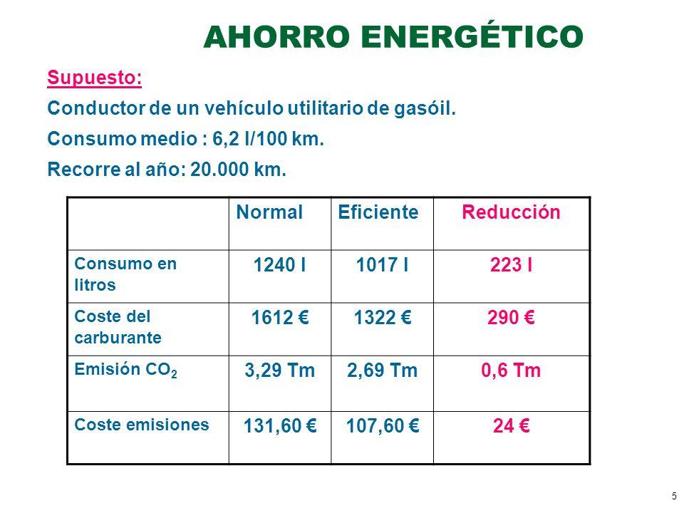5 AHORRO ENERGÉTICO Supuesto: Conductor de un vehículo utilitario de gasóil. Consumo medio : 6,2 l/100 km. Recorre al año: 20.000 km. NormalEficienteR