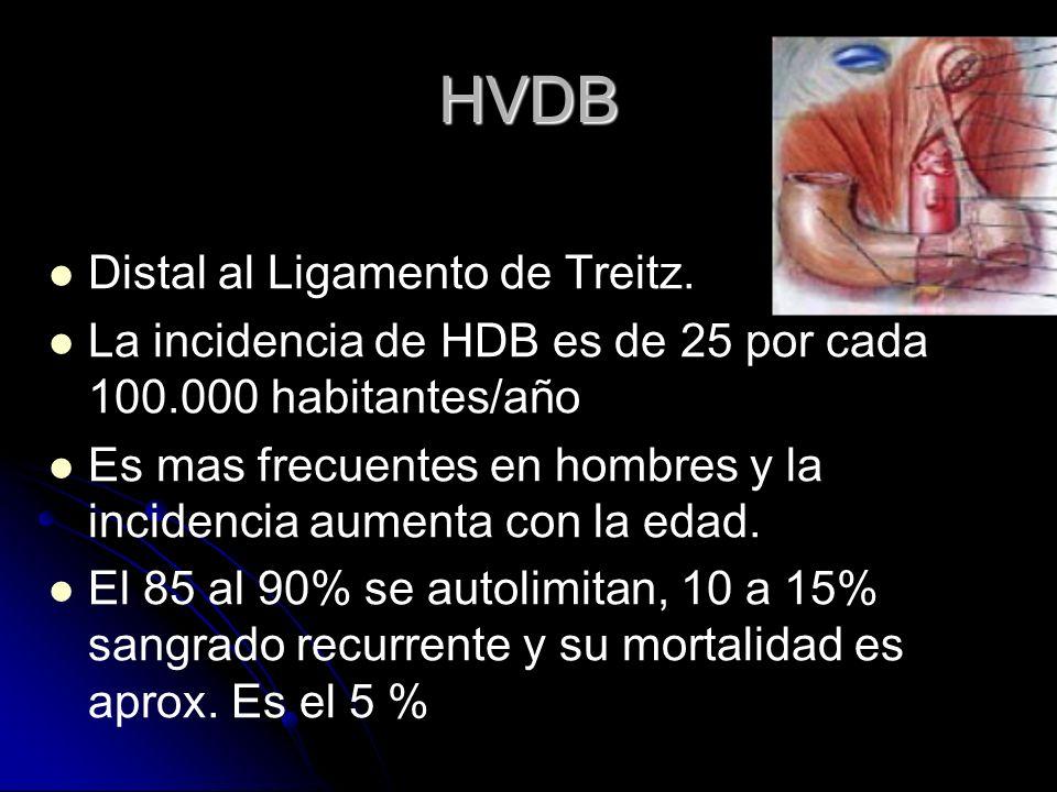 HVDB Distal al Ligamento de Treitz. La incidencia de HDB es de 25 por cada 100.000 habitantes/año Es mas frecuentes en hombres y la incidencia aumenta