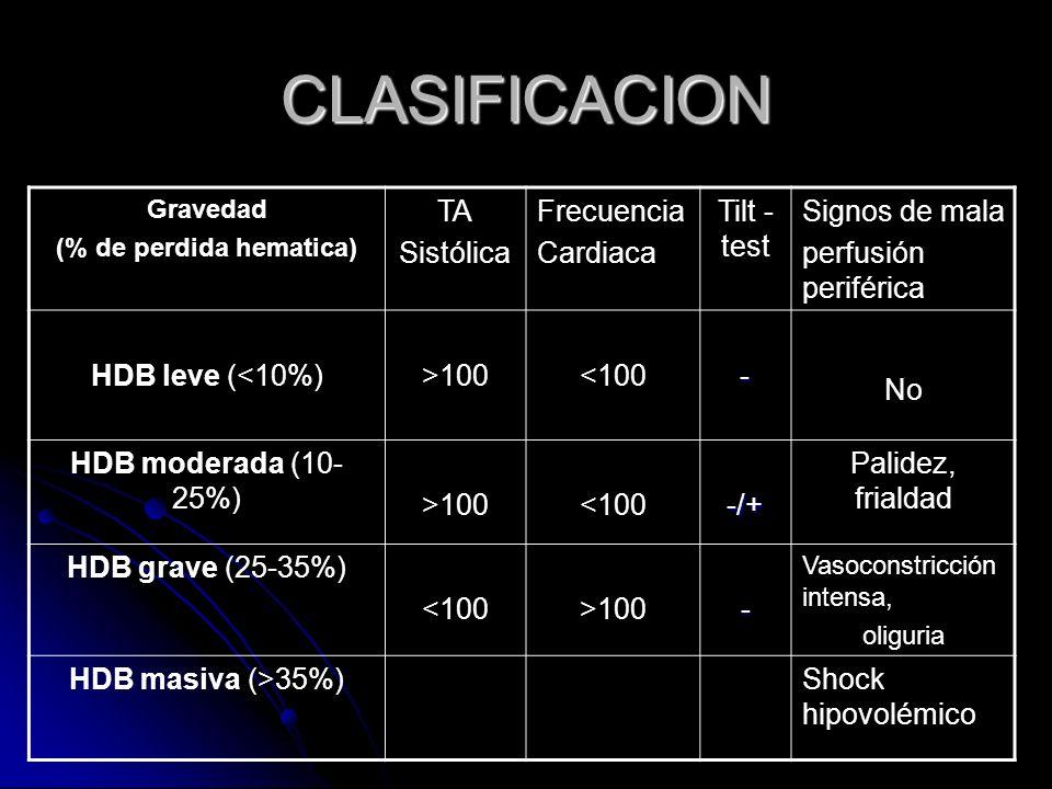 CLASIFICACION Gravedad (% de perdida hematica) TA Sistólica Frecuencia Cardiaca Tilt - test Signos de mala perfusión periférica HDB leve (<10%)>100<10