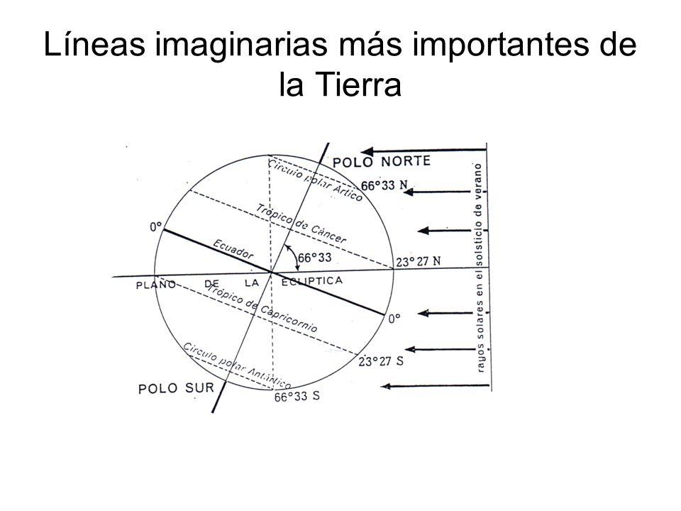 Los husos horarios La circunferencia de la Tierra tiene 360º.