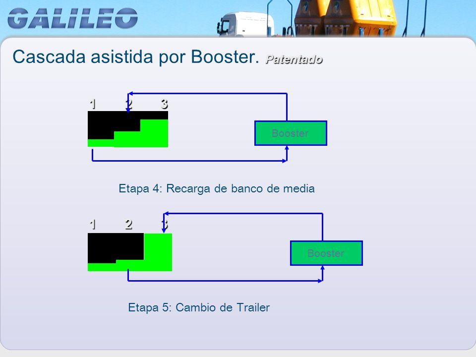 123 123 Booster Etapa 4: Recarga de banco de media Etapa 5: Cambio de Trailer Patentado Cascada asistida por Booster. Patentado