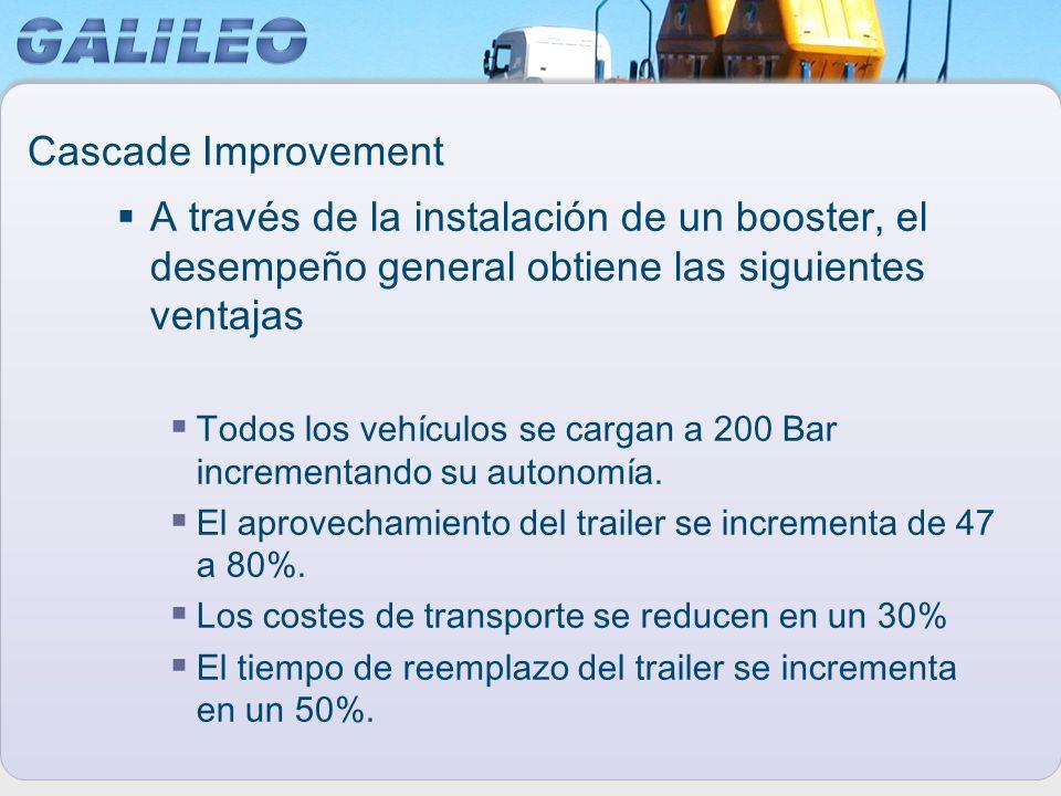 Cascade Improvement A través de la instalación de un booster, el desempeño general obtiene las siguientes ventajas Todos los vehículos se cargan a 200