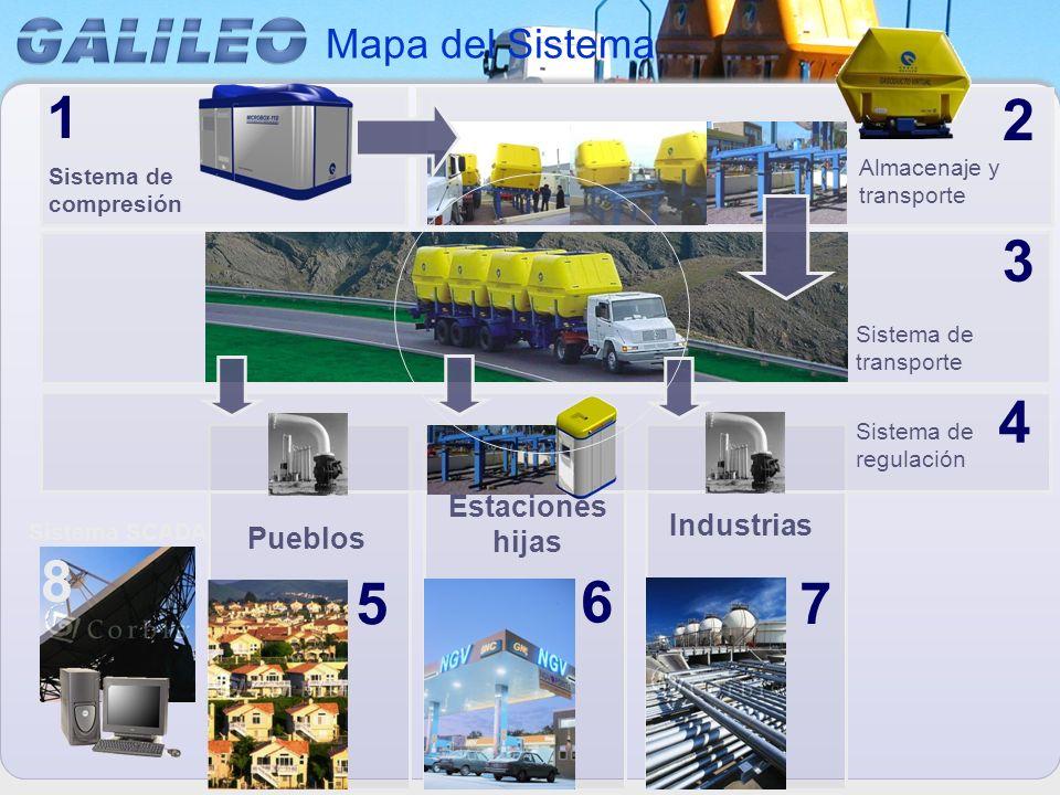Pueblos 5 Estaciones hijas 6 Industrias 7 Sistema de regulación 4 Mapa del Sistema Sistema de compresión 1 Sistema de transporte 3 2 Almacenaje y tran