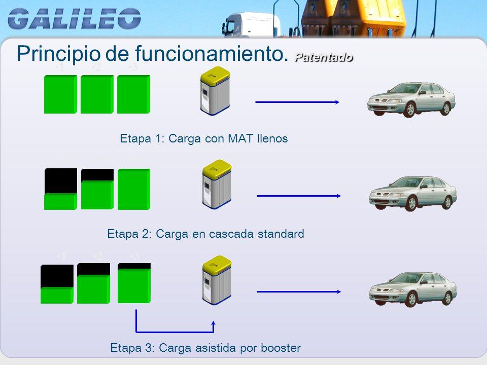 123 123 123 Etapa 1: Carga con MAT llenos Etapa 2: Carga en cascada standard Etapa 3: Carga asistida por booster Patentado Principio de funcionamiento
