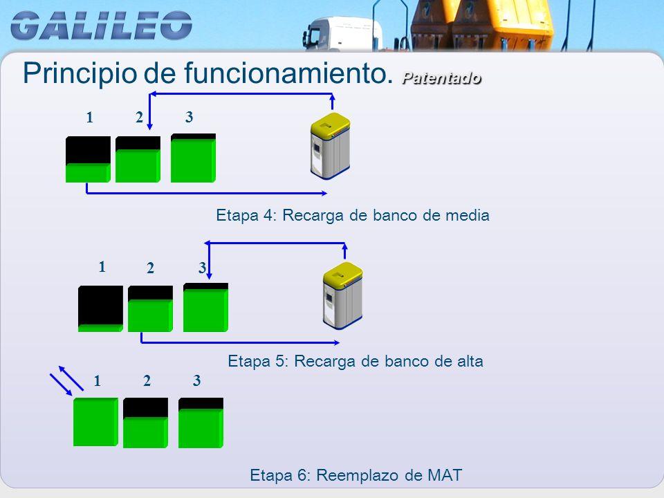 Etapa 6: Reemplazo de MAT 1 23 123 123 Etapa 5: Recarga de banco de alta Etapa 4: Recarga de banco de media Patentado Principio de funcionamiento. Pat