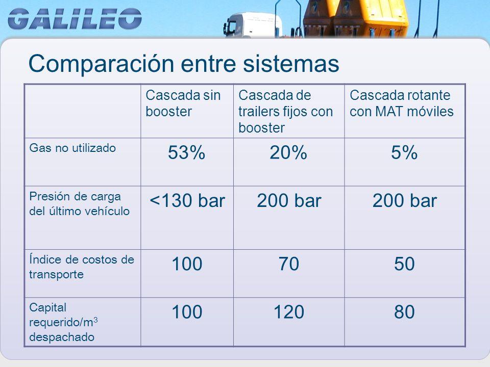 Comparación entre sistemas Cascada sin booster Cascada de trailers fijos con booster Cascada rotante con MAT móviles Gas no utilizado 53%20%5% Presión