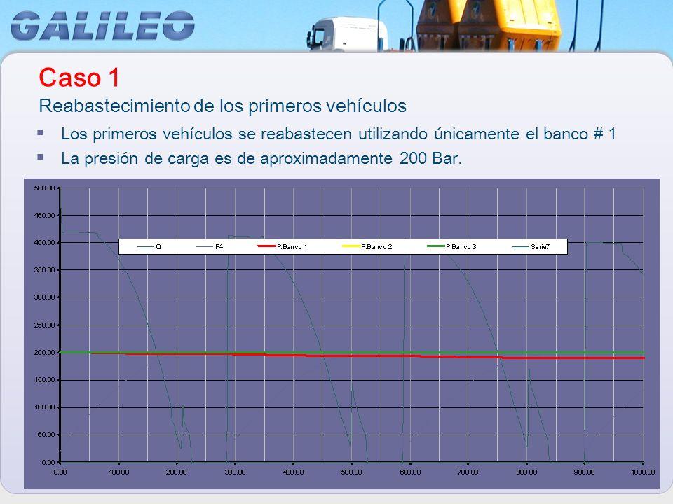 En este caso, todos los bancos son utilizados pero la presión de carga de los vehículos es inferior a 200 Bar.