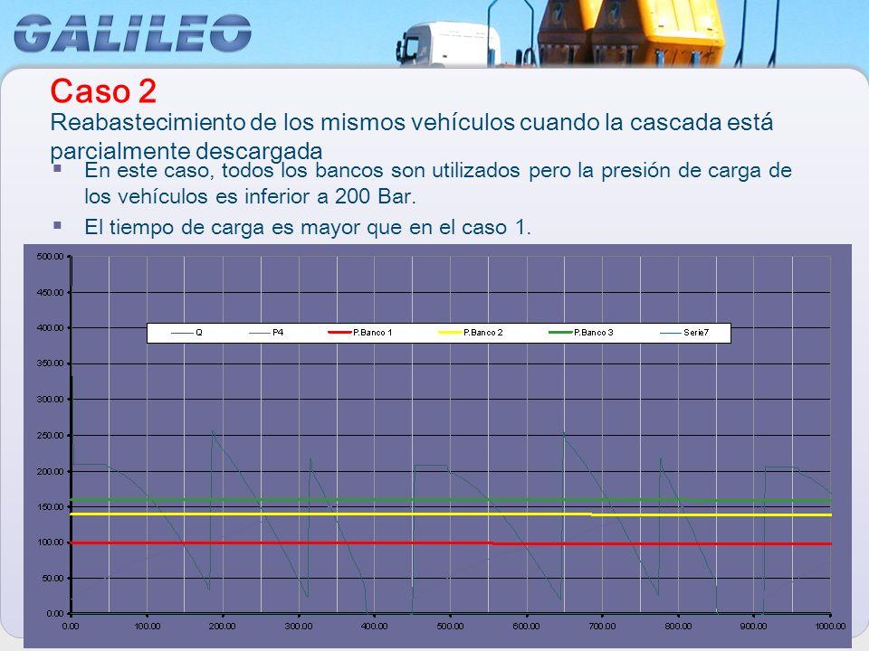 En este caso, todos los bancos son utilizados pero la presión de carga de los vehículos es inferior a 200 Bar. El tiempo de carga es mayor que en el c