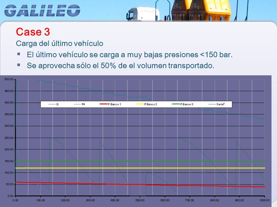 El último vehículo se carga a muy bajas presiones <150 bar. Se aprovecha sólo el 50% de el volumen transportado. Carga del último vehículo Case 3
