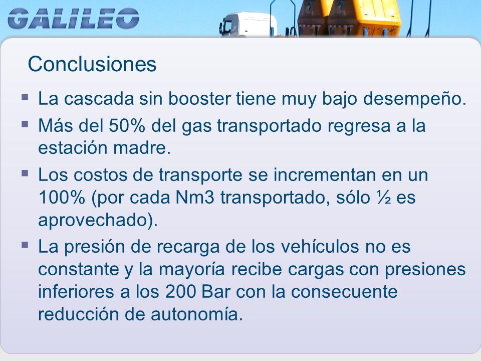 Conclusiones La cascada sin booster tiene muy bajo desempeño. Más del 50% del gas transportado regresa a la estación madre. Los costos de transporte s