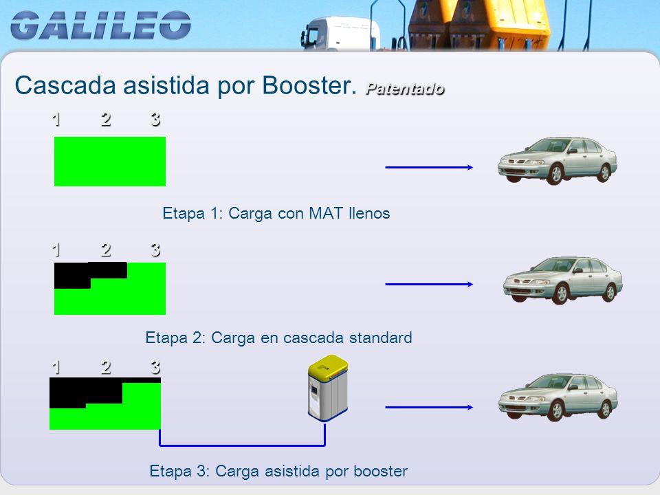 Patentado Cascada asistida por Booster. Patentado 123 123 123 Etapa 1: Carga con MAT llenos Etapa 2: Carga en cascada standard Etapa 3: Carga asistida