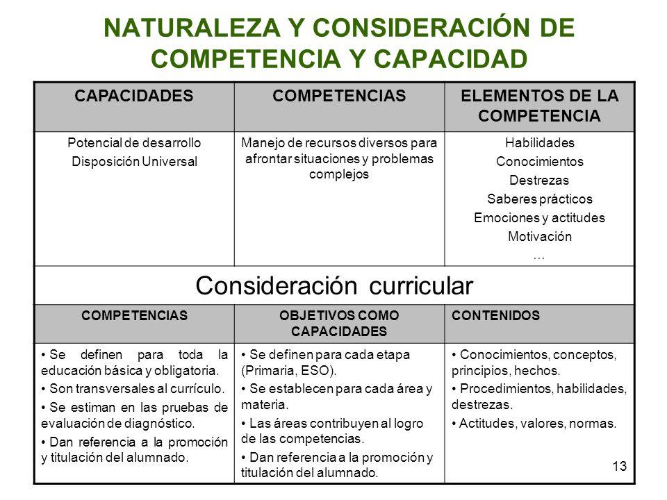 13 NATURALEZA Y CONSIDERACIÓN DE COMPETENCIA Y CAPACIDAD CAPACIDADESCOMPETENCIASELEMENTOS DE LA COMPETENCIA Potencial de desarrollo Disposición Univer
