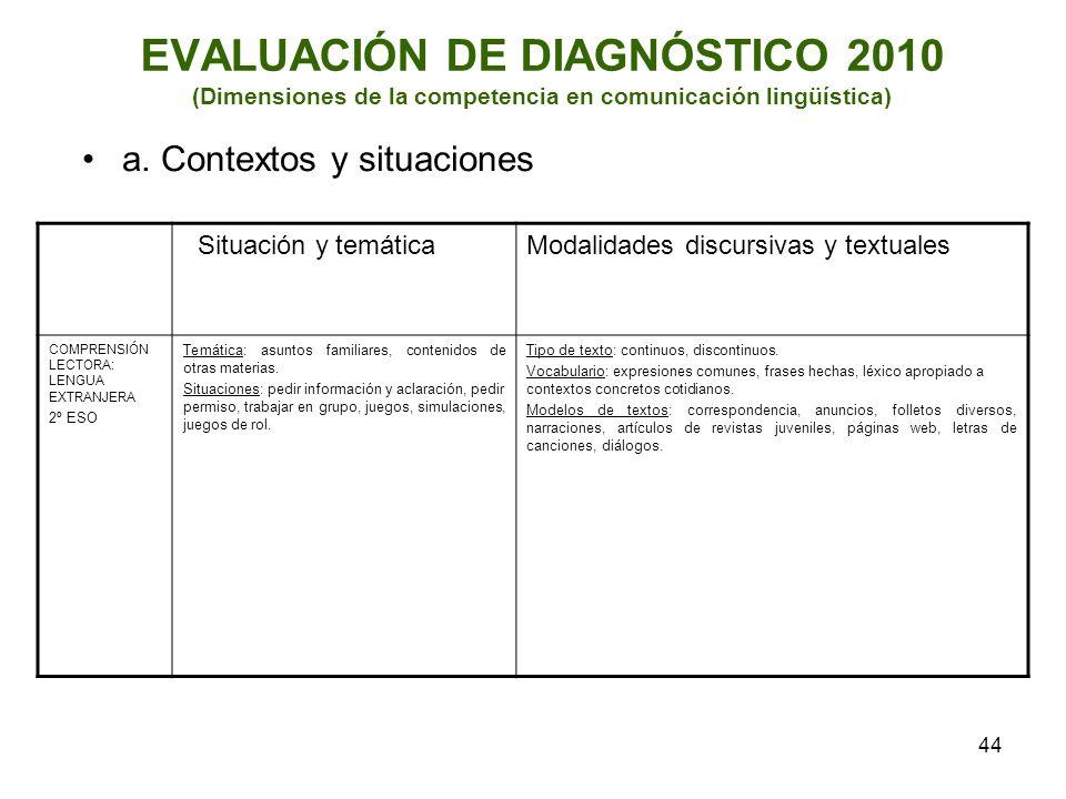 44 EVALUACIÓN DE DIAGNÓSTICO 2010 (Dimensiones de la competencia en comunicación lingüística) a. Contextos y situaciones Situación y temáticaModalidad