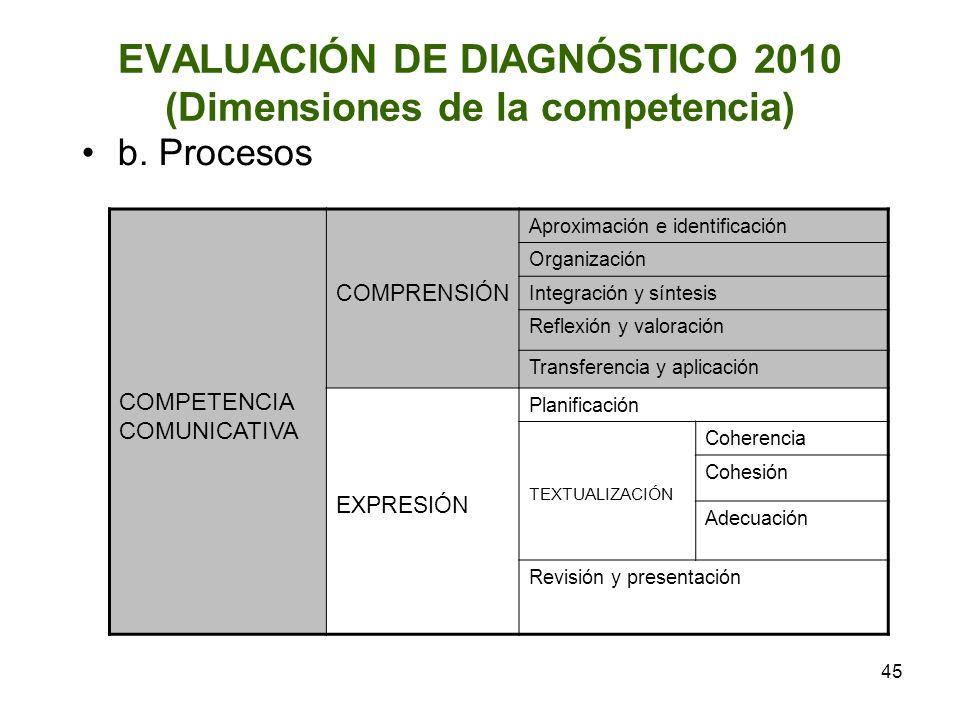 45 EVALUACIÓN DE DIAGNÓSTICO 2010 (Dimensiones de la competencia) b. Procesos COMPETENCIA COMUNICATIVA COMPRENSIÓN Aproximación e identificación Organ