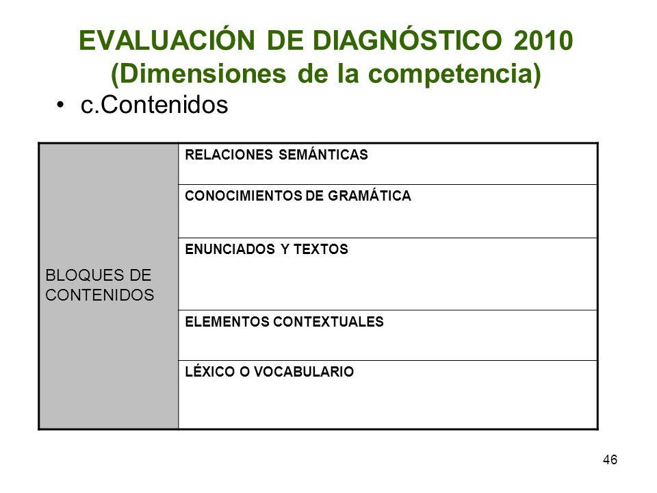 46 EVALUACIÓN DE DIAGNÓSTICO 2010 (Dimensiones de la competencia) c.Contenidos BLOQUES DE CONTENIDOS RELACIONES SEMÁNTICAS CONOCIMIENTOS DE GRAMÁTICA