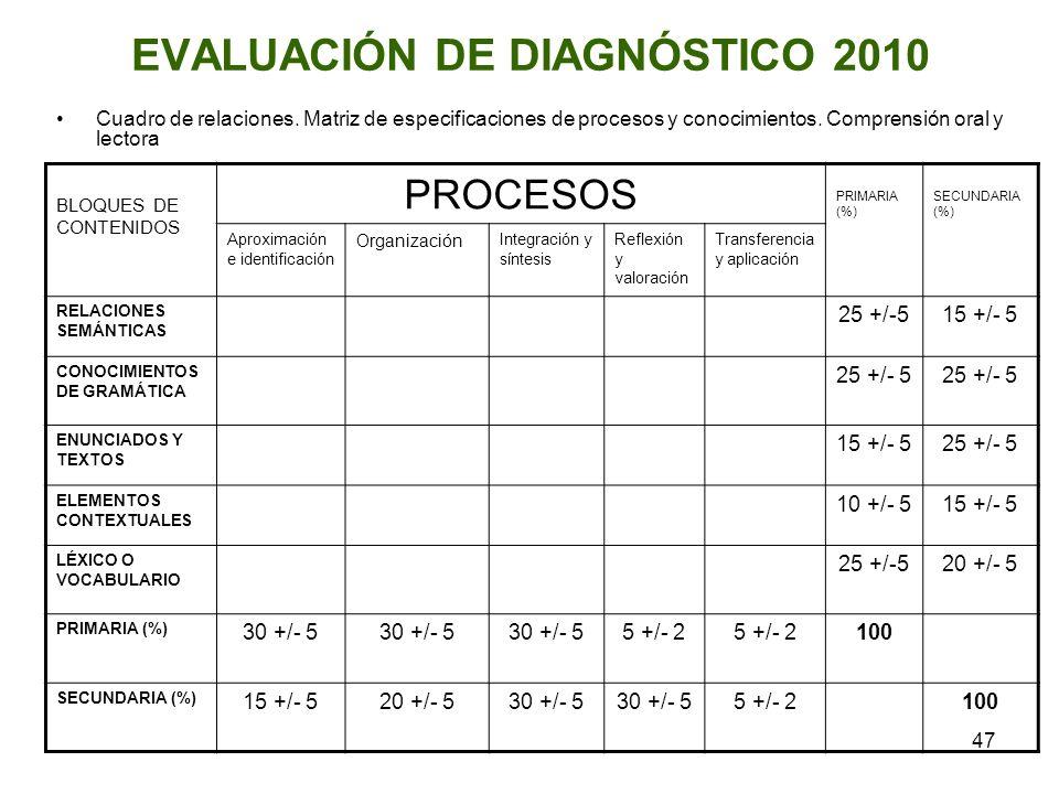 47 EVALUACIÓN DE DIAGNÓSTICO 2010 Cuadro de relaciones. Matriz de especificaciones de procesos y conocimientos. Comprensión oral y lectora BLOQUES DE