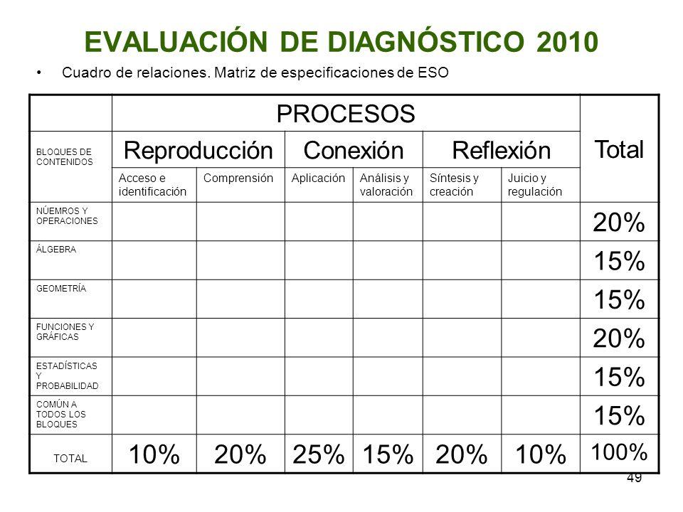 49 EVALUACIÓN DE DIAGNÓSTICO 2010 Cuadro de relaciones. Matriz de especificaciones de ESO PROCESOS Total BLOQUES DE CONTENIDOS ReproducciónConexiónRef