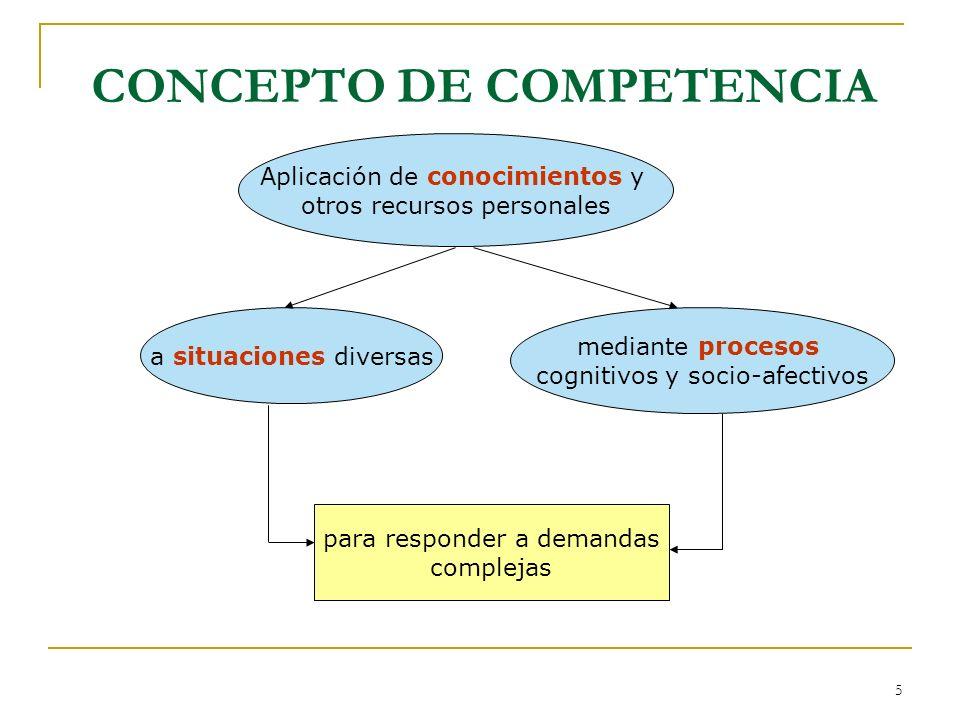 5 CONCEPTO DE COMPETENCIA Aplicación de conocimientos y otros recursos personales mediante procesos cognitivos y socio-afectivos a situaciones diversa