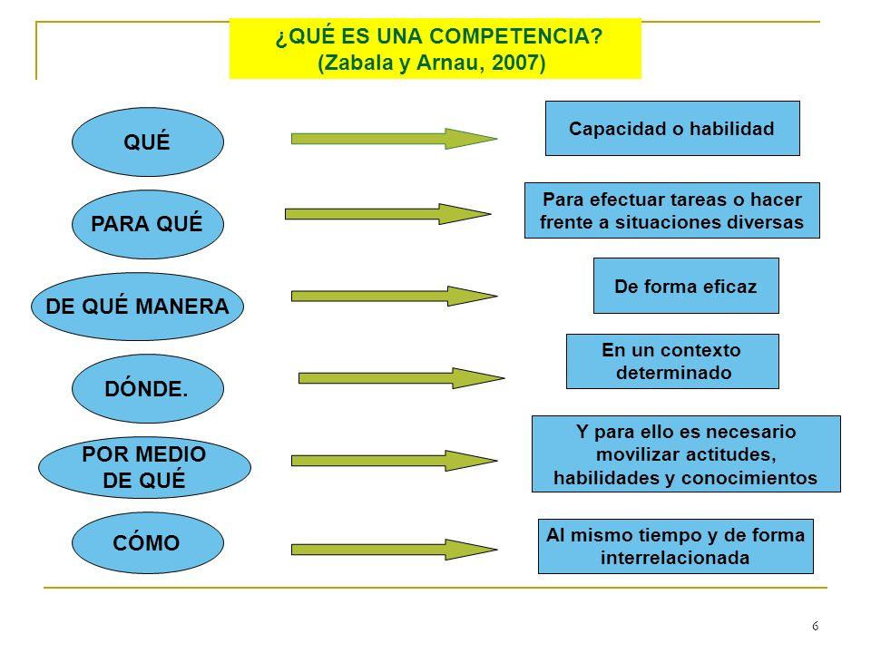 6 ¿QUÉ ES UNA COMPETENCIA? (Zabala y Arnau, 2007) QUÉ PARA QUÉ DE QUÉ MANERA DÓNDE. POR MEDIO DE QUÉ CÓMO Capacidad o habilidad Para efectuar tareas o