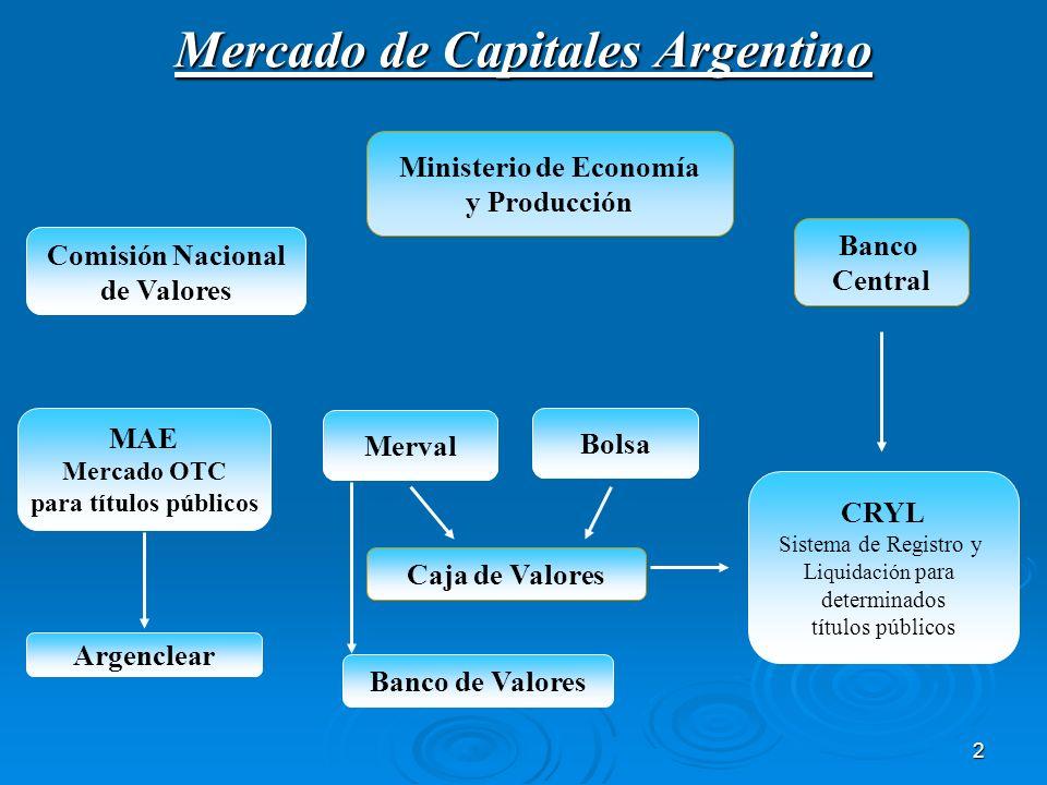 2 Mercado de Capitales Argentino Ministerio de Economía y Producción Comisión Nacional de Valores Banco Central CRYL Sistema de Registro y L iquidació