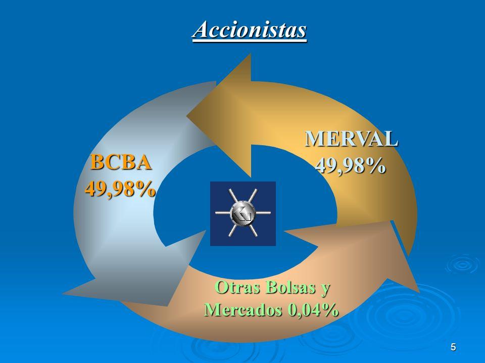 6 Estructura de capital Acciones Clase A Mercado de Valores de Buenos Aires S.A.