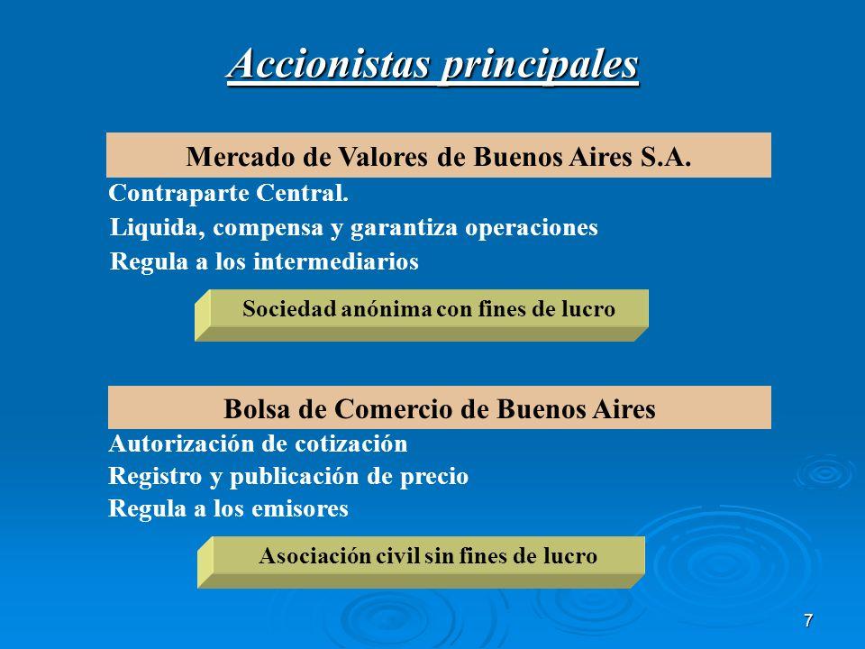 7 Bolsa de Comercio de Buenos Aires Accionistas principales Mercado de Valores de Buenos Aires S.A. Contraparte Central. Autorización de cotización Li