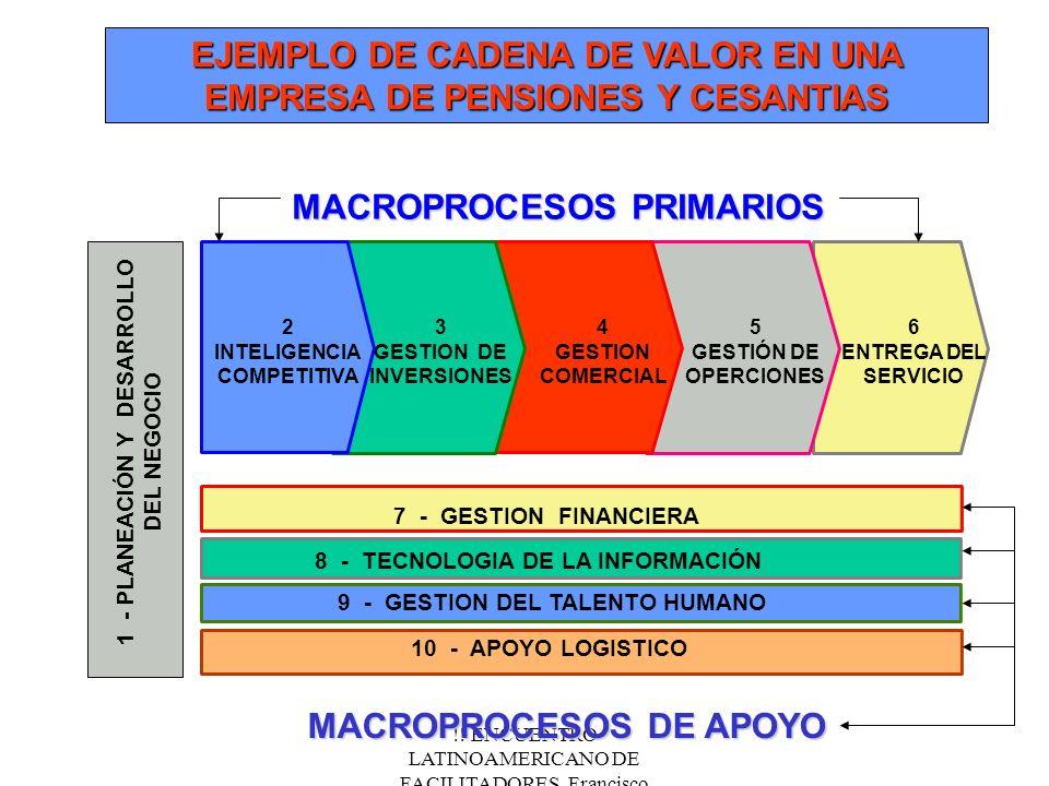 !! ENCUENTRO LATINOAMERICANO DE FACILITADORES. Francisco Fernández.Nov/2000 MACROPROCESOS PRIMARIOS 7 - GESTION FINANCIERA 8 - TECNOLOGIA DE LA INFORM
