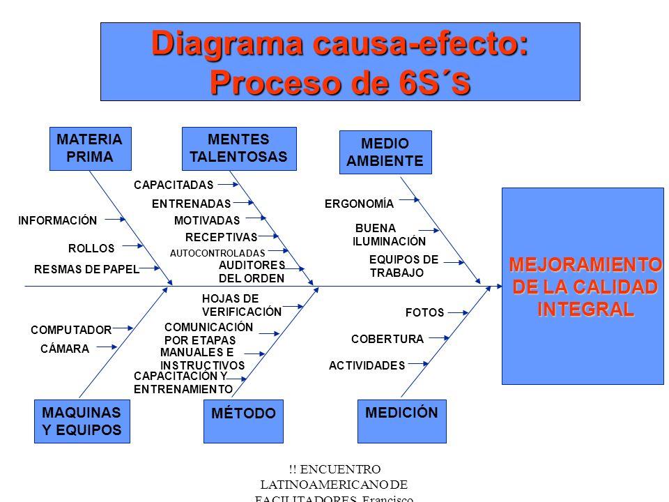 !! ENCUENTRO LATINOAMERICANO DE FACILITADORES. Francisco Fernández.Nov/2000 Diagrama causa-efecto: Proceso de 6S´ S MAQUINAS Y EQUIPOS MATERIA PRIMA M