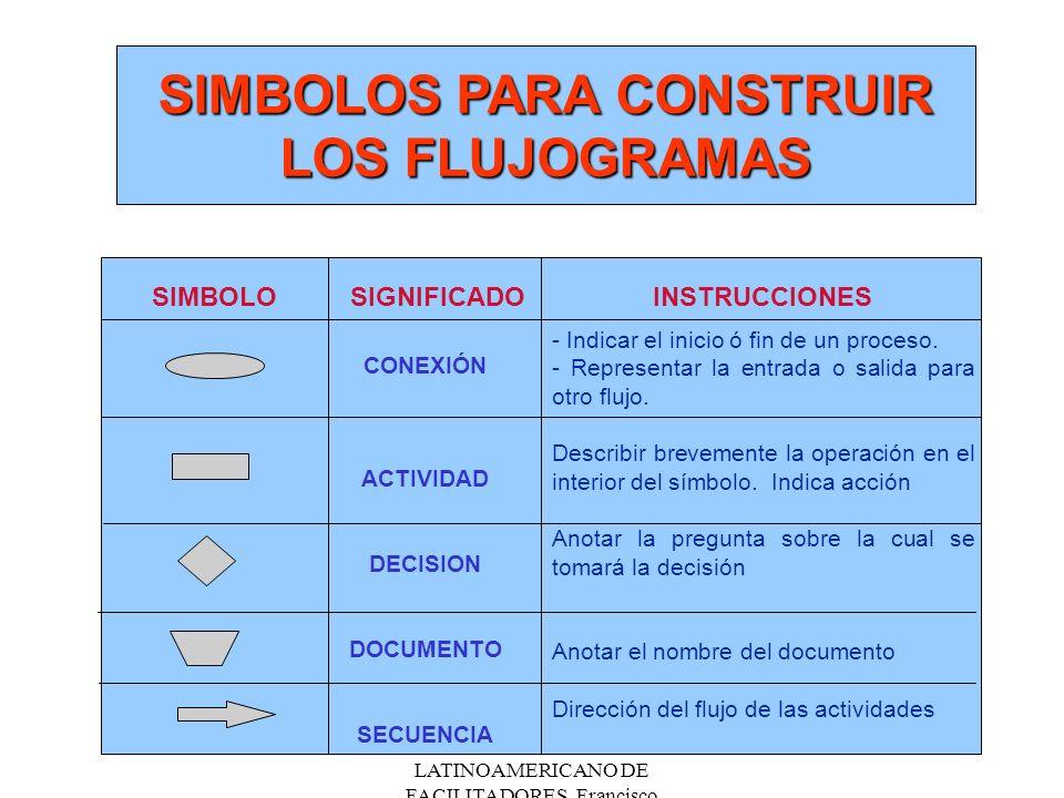 !! ENCUENTRO LATINOAMERICANO DE FACILITADORES. Francisco Fernández.Nov/2000 SIMBOLOS PARA CONSTRUIR LOS FLUJOGRAMAS SIMBOLOINSTRUCCIONES CONEXIÓN ACTI