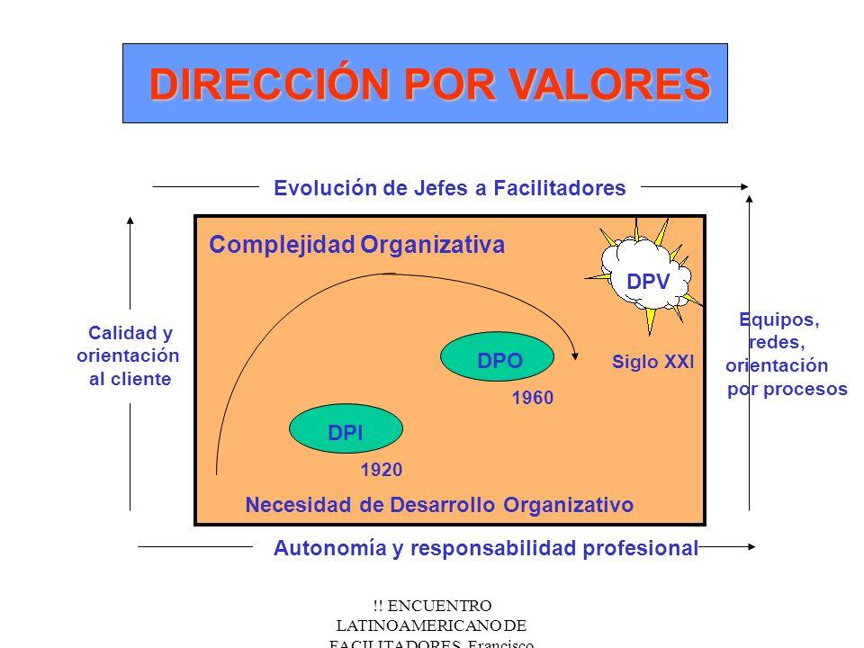 !! ENCUENTRO LATINOAMERICANO DE FACILITADORES. Francisco Fernández.Nov/2000 DIRECCIÓN POR VALORES DPV DPO DPI Complejidad Organizativa Calidad y orien