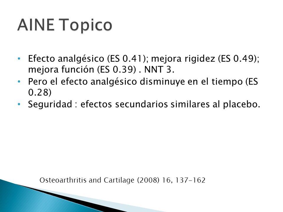 Efecto analgésico (ES 0.41); mejora rigidez (ES 0.49); mejora función (ES 0.39). NNT 3. Pero el efecto analgésico disminuye en el tiempo (ES 0.28) Seg