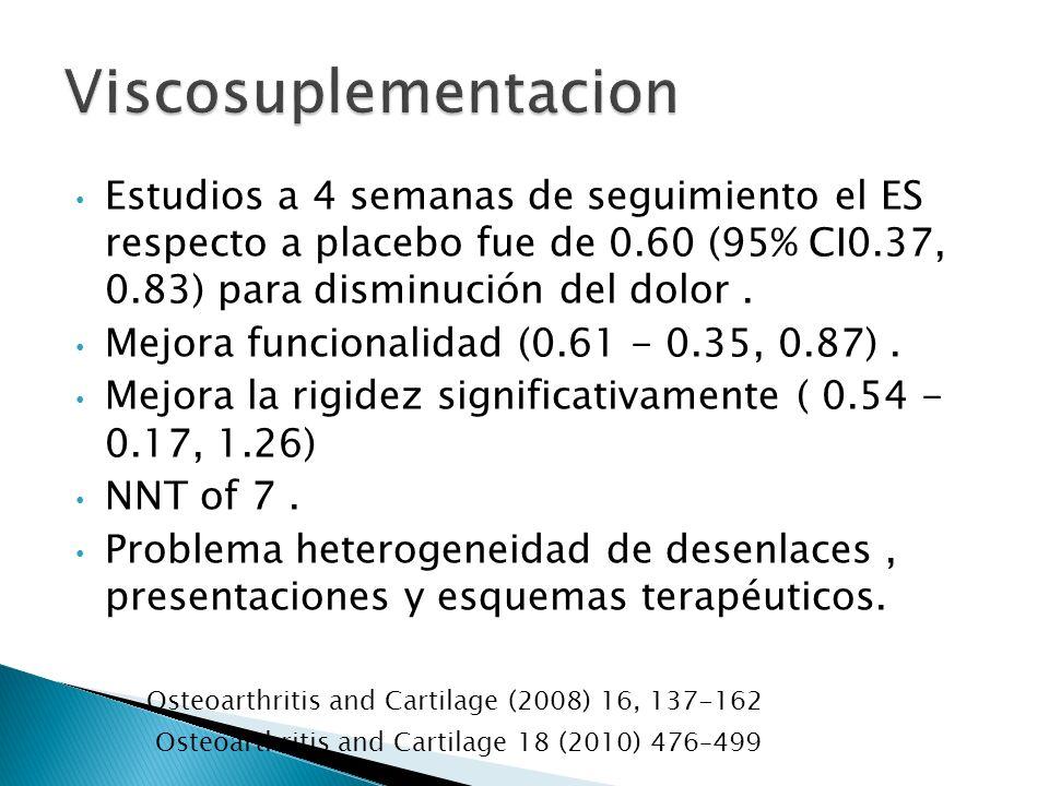 Estudios a 4 semanas de seguimiento el ES respecto a placebo fue de 0.60 (95% CI0.37, 0.83) para disminución del dolor. Mejora funcionalidad (0.61 - 0