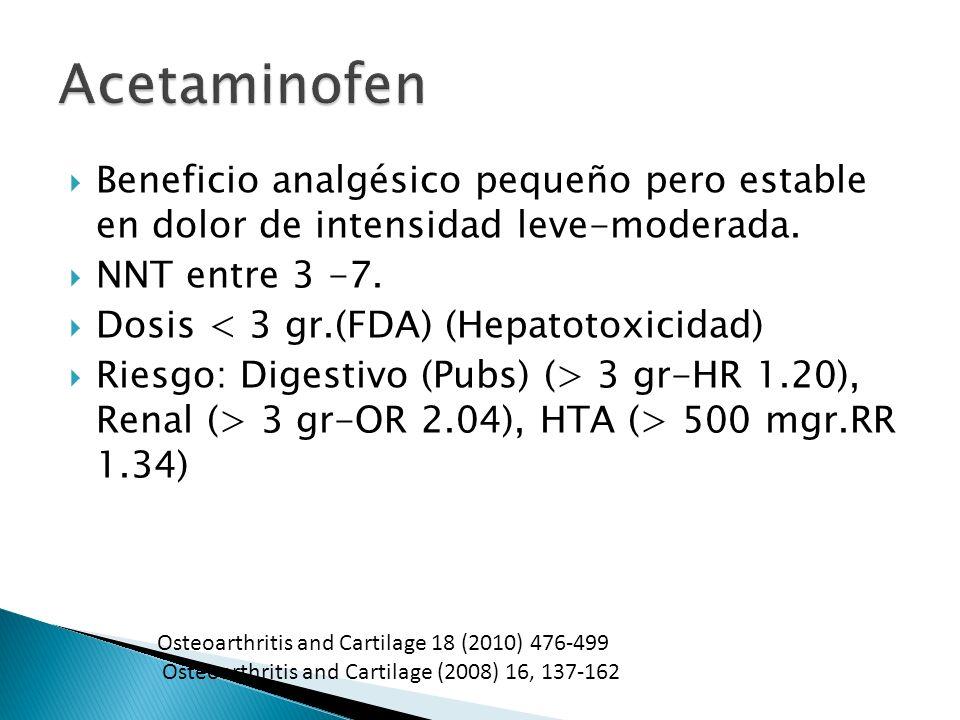 Beneficio analgésico pequeño pero estable en dolor de intensidad leve-moderada. NNT entre 3 -7. Dosis < 3 gr.(FDA) (Hepatotoxicidad) Riesgo: Digestivo