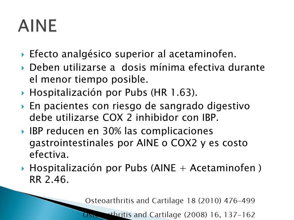 Efecto analgésico superior al acetaminofen. Deben utilizarse a dosis mínima efectiva durante el menor tiempo posible. Hospitalización por Pubs (HR 1.6